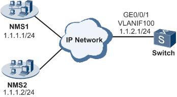 华为设备SNMPv3配置举例